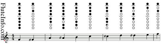Print out this soprano fingering chart worksheet download and